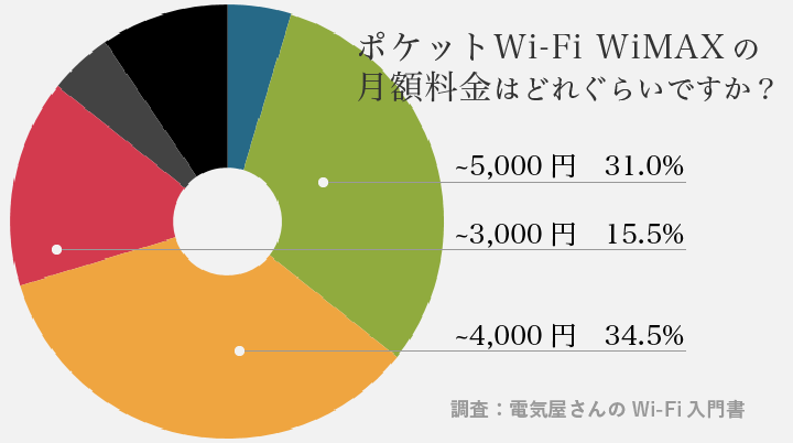 WiMAX ポケットWi-Fiの月額料金アンケート結果